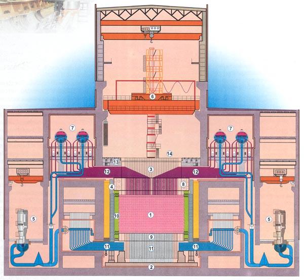 Активная зона реактора 2.